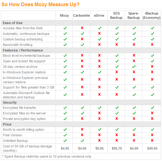Mozy Chart